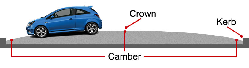 Road camber