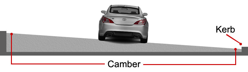 Superelevated road camber