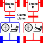 Car clutch help guide