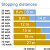 Stopping distances, thinking distance and braking distance explained