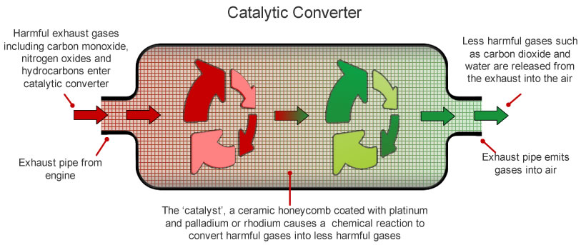 How A Catalytic Converter Works: Catalytic Converters Are Made From At Woreks.co