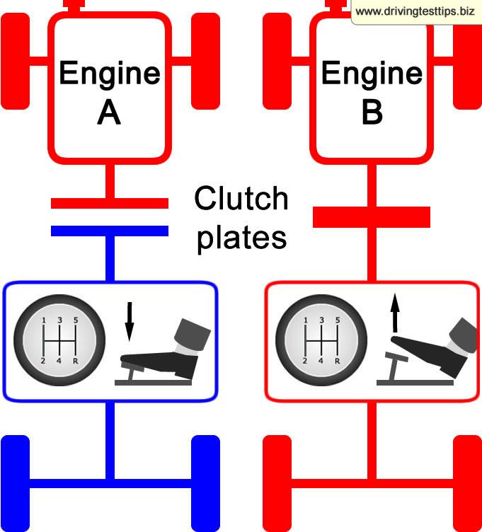 clutch control driving test tips. Black Bedroom Furniture Sets. Home Design Ideas