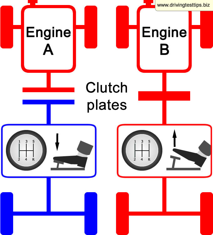 Clutch and clutch biting point description