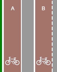 Cycle lanes with solid and broken white lines