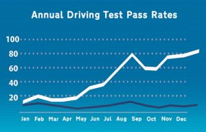 Driving instructor pass rates