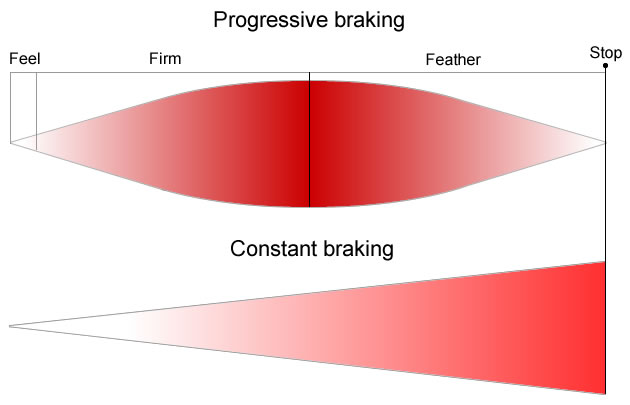 Progressive braking explained