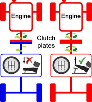 Riding the clutch explained
