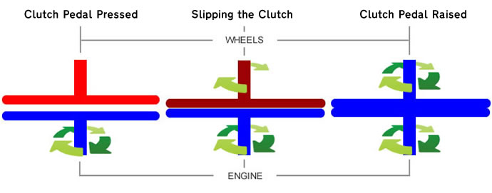 Slipping The Clutch  U2013 Driving Test Tips