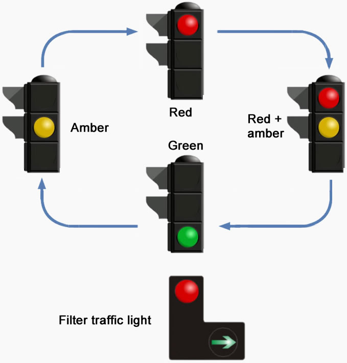 How Traffic Lights Work Driving Test Tips Photo Gallery