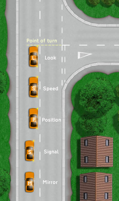How to make a right turn