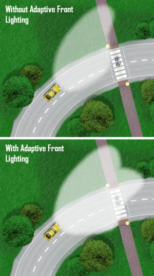 Adaptive Front Lighting