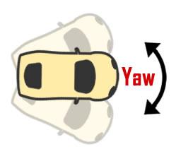 Yaw of a Car